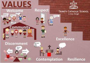 Trinity Primary School values poster